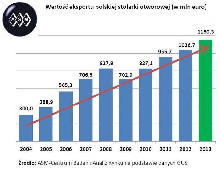 Exports von polnischem Holzwerk in Mdl. Euro